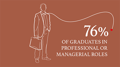76% of graduates in professional or managerial roles