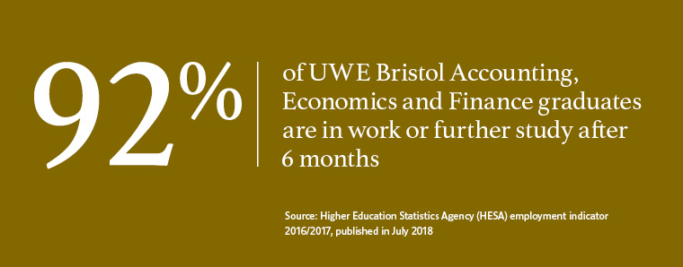 92% of UWE Bristol graduates in Accounting, Economics and Finance are in work or further study after 6 months