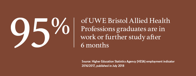 95% of UWE Bristol graduates in Allied Health Professions work or are in further study after six months