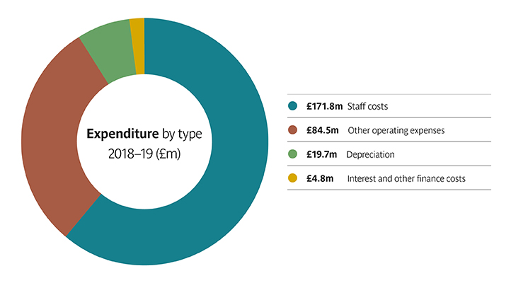 Pie chart showing expenditure by type