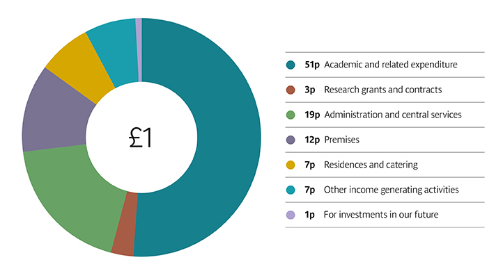 Pie chart showing what we spent our money on