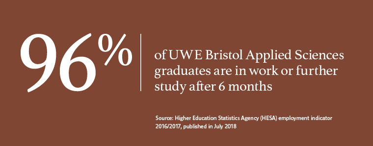 96% of UWE Bristol graduates in Applied Sciences work or are in further study after six months.