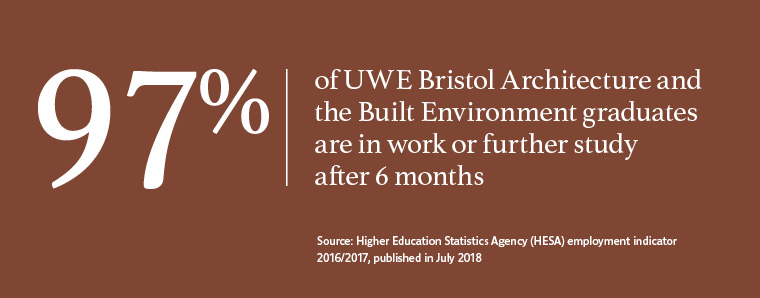 97% of UWE Bristol graduates in Architecture and the Built Environment work or are in further study after six months.