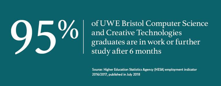 95% of UWE Bristol graduates in Computer Science and Creative Technologies work or are in further study after six months.
