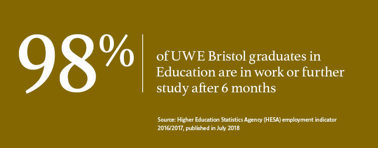 98% of UWE Bristol Education graduates in work or further study after 6 months