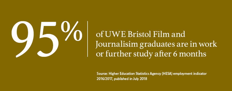 95% of UWE Bristol graduates in Film and Journalism work or are in further study after six months.