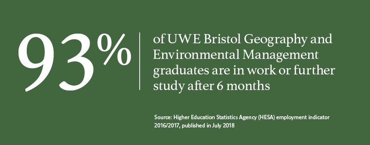 93% of UWE Bristol graduates in Geography and Environmental Management work or are in further study after six months