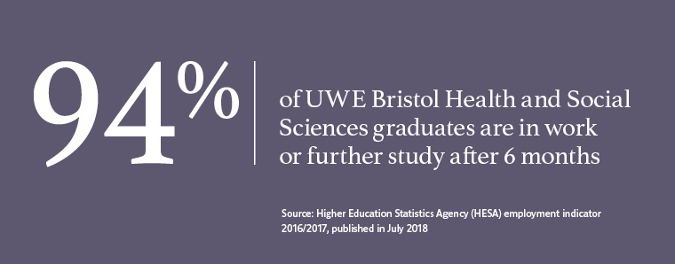 94% of UWE Bristol graduates in Health and Social Sciences work or are in further study after six months.