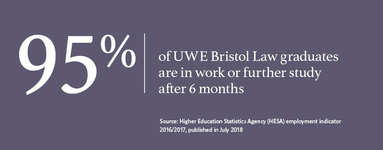 95% of UWE Bristol graduates in Law work or are in further study after six months.