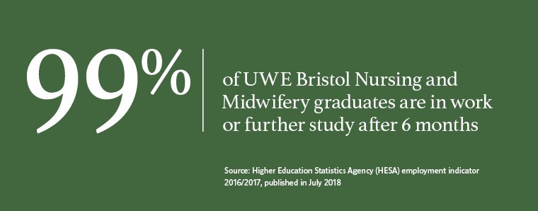 99% of UWE Bristol graduates in Nursing and Midwifery work or are in further study after six months.