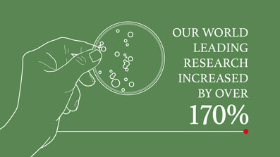 World leading reserach increased by 170% in latest Research Excellence Framework (REF)